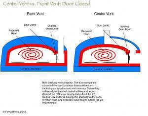Center vent closed