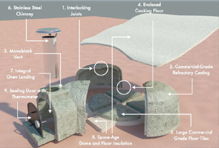 The anatomy of the Perfect Pizza Oven - Click Photo To Learn More