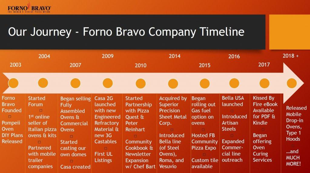 Timeline of Forno Bravo History