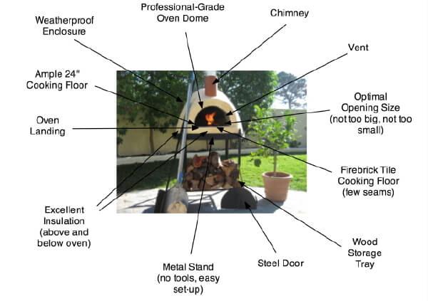 Beehive Anatomy of primavera pizza oven