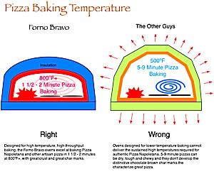 commercial pizza oven comparison forno bravo oven. Black Bedroom Furniture Sets. Home Design Ideas